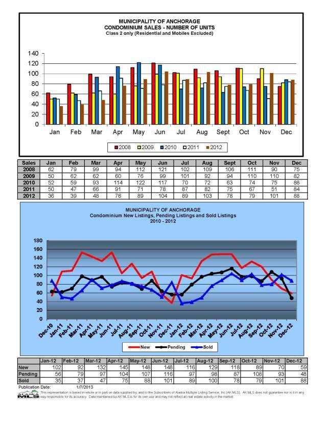 December Market Stats Complete_Page_09
