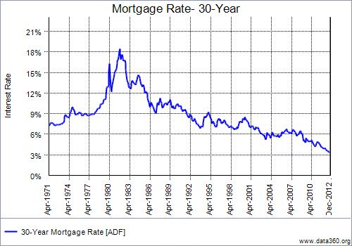 Mortgage Rates 40 years