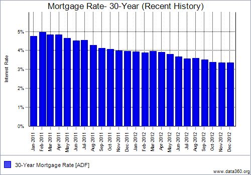 Mortgage Rates Recent