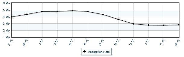 Absorption Rate for Anchorage