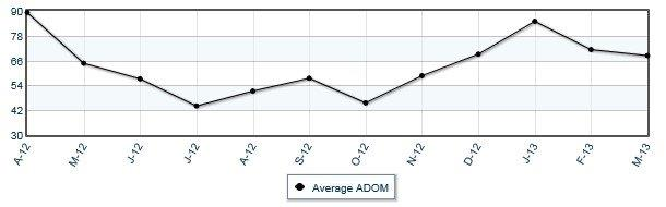 Average # of Days on the Market for Anchorage Sales
