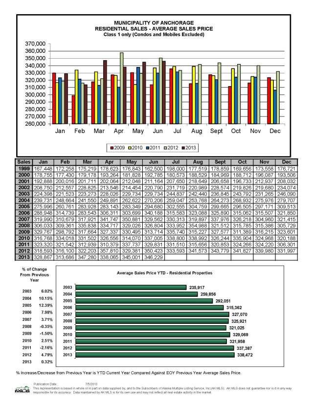 June Residential Avg Sales Price