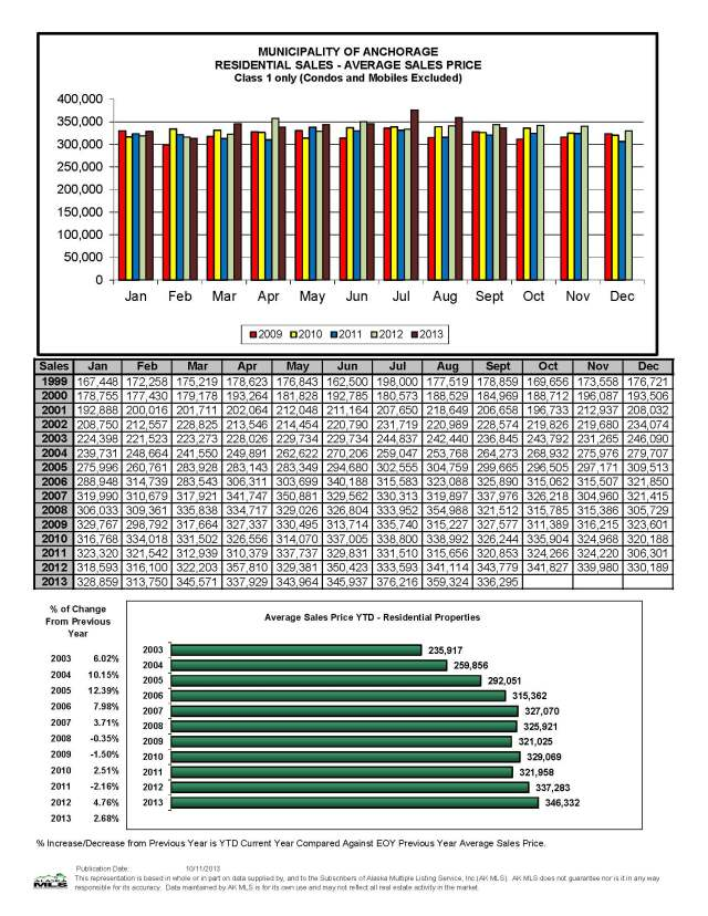 September Residential Avg Sales Price