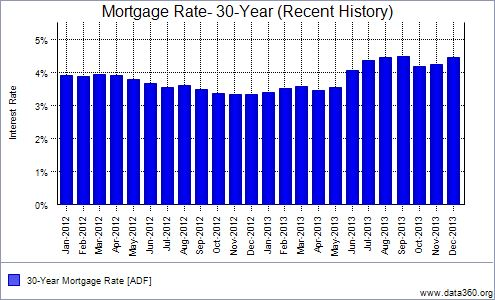 December 2012-13 30 Year Mortgage RateHistory Chart