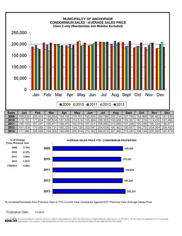 December Condo Avg Sales Price