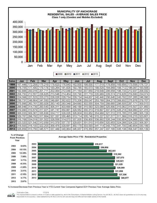 December Residential Avg Sales Price