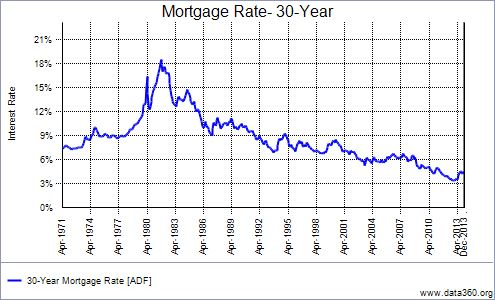 Mortgage Rate Chart 1972-2014