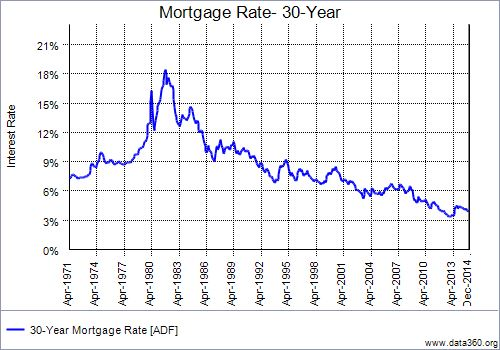 December Mortgage Interest Rate Chart 1