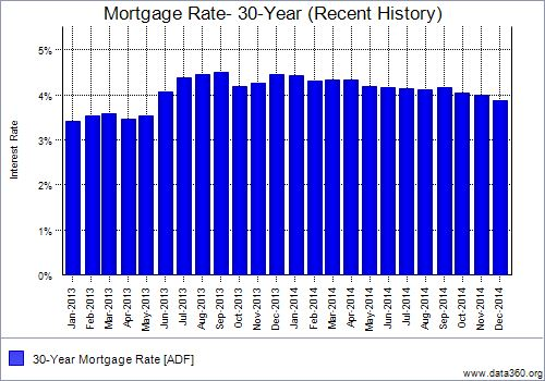 December Mortgage Interest Rate Chart 2