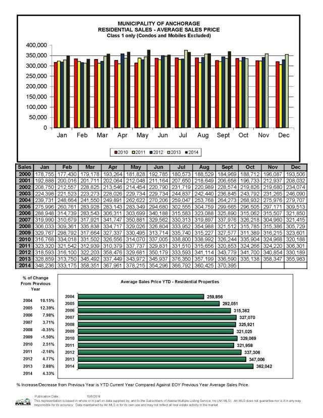 September Residential Sales Average Sales Price