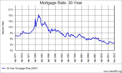 Mortgage Rate 30 Year