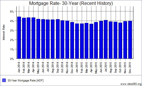 Mortgage Rates 2015 Review