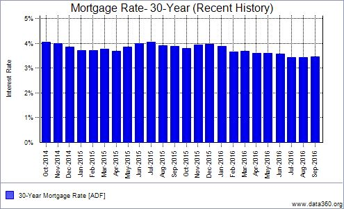 2016-30-year-mortgage-history