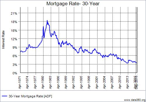2016-mortgage-interest-rates-graph